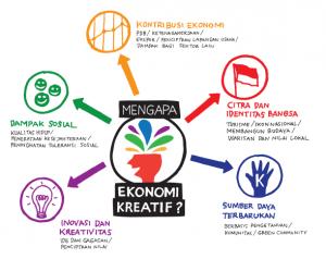Pencapaian Ekonomi Kreatif 4 Tahun Jokowi – JK