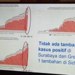 Tidak Ada Penambahan Kasus Positif Covid-19 di Surabaya dan Gresik