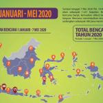 Lebih dari 1.200 Bencana Terjadi Sejak Awal Tahun hingga 7 Mei 2020
