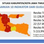 Tersisa 11 Daerah Berstatus Zona Merah Covid-19 di Jatim